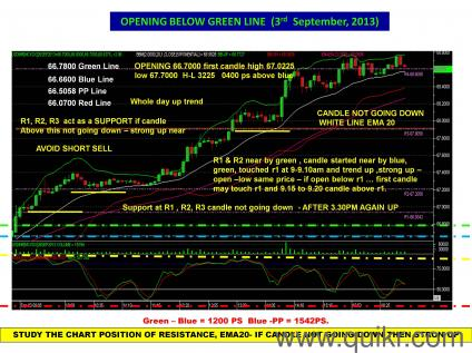 Forex learning in india